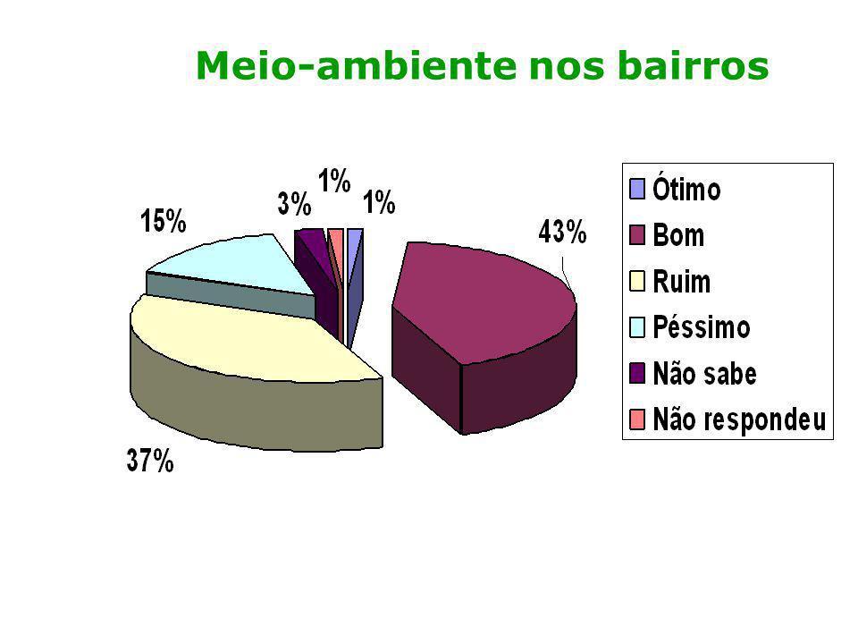 Meio-ambiente nos bairros