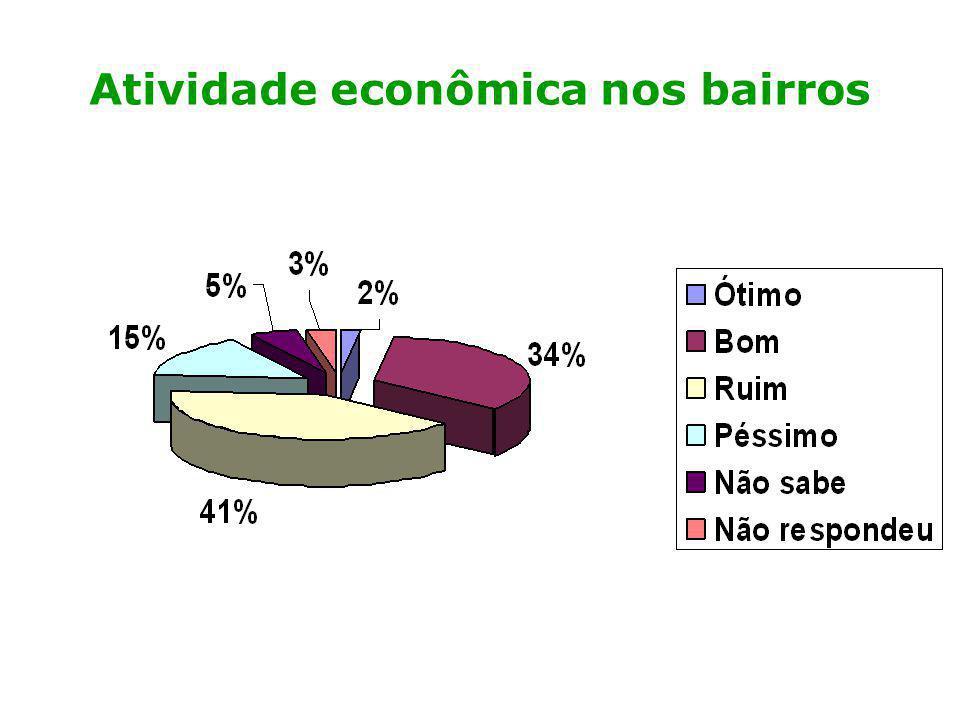 Atividade econômica nos bairros