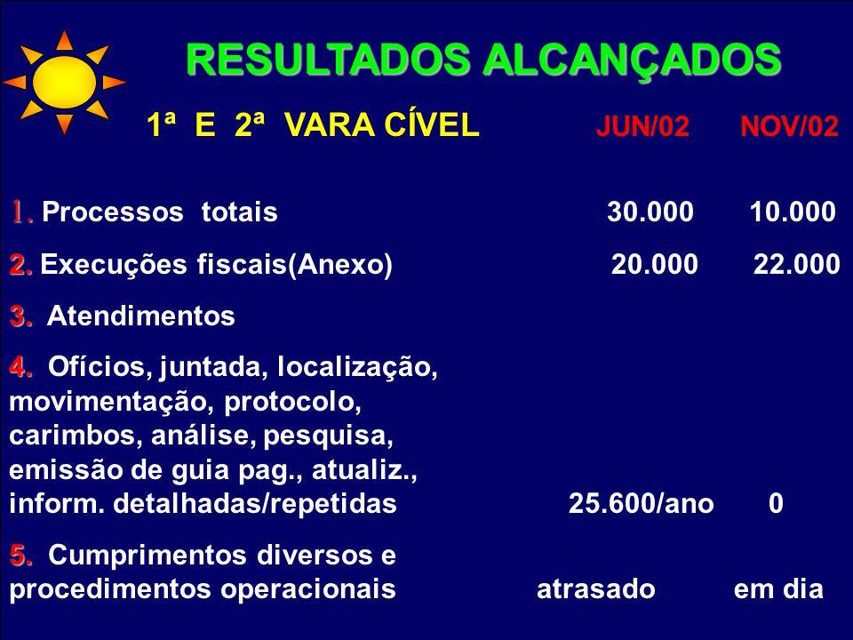 1. 1. Processos totais 30.000 10.000 2. 2. Execuções fiscais(Anexo) 20.000 22.000 3. 3. Atendimentos 4. 4. Ofícios, juntada, localização, movimentação
