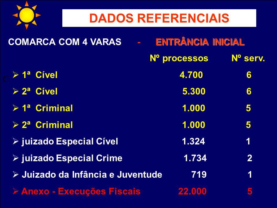 C DADOS REFERENCIAIS Nº processos Nº serv. 1ª Cível 4.700 6 2ª Cível 5.300 6 1ª Criminal 1.000 5 2ª Criminal 1.000 5 juizado Especial Cível 1.324 1 ju
