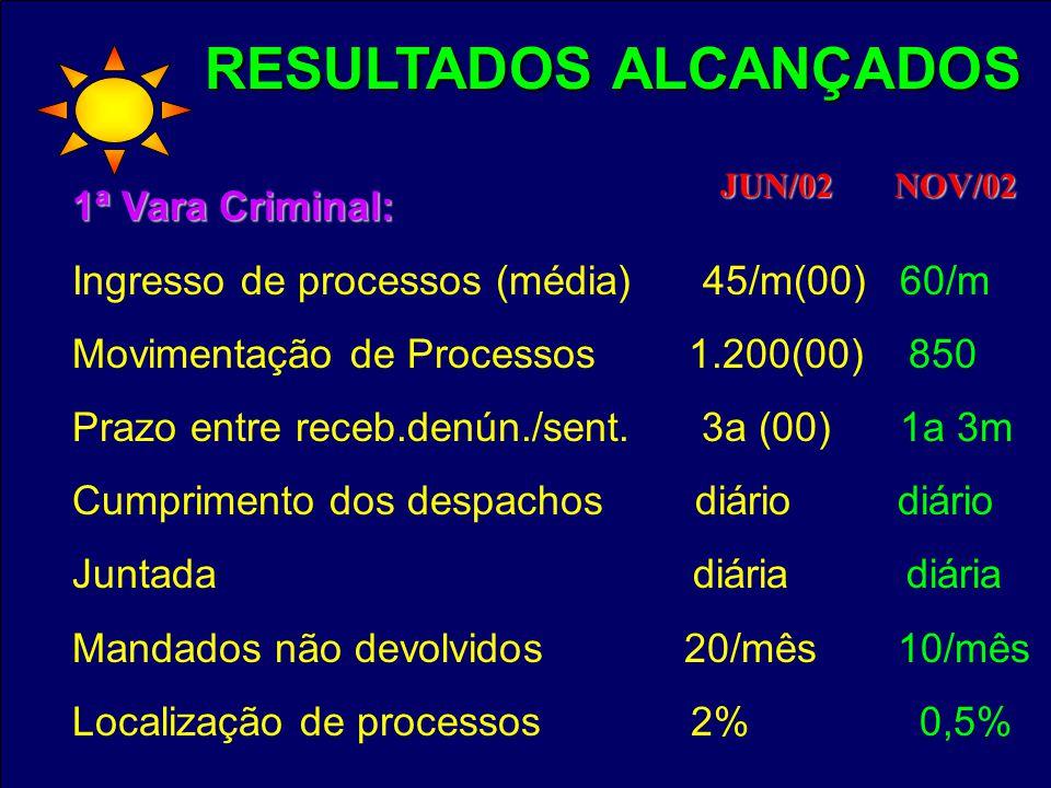 RESULTADOS ALCANÇADOS 1ª Vara Criminal: Ingresso de processos (média) 45/m(00) 60/m Movimentação de Processos 1.200(00) 850 Prazo entre receb.denún./sent.