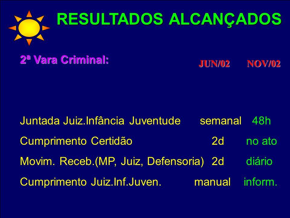 RESULTADOS ALCANÇADOS 2ª Vara Criminal: Juntada Juiz.Infância Juventude semanal 48h Cumprimento Certidão 2d no ato Movim. Receb.(MP, Juiz, Defensoria)
