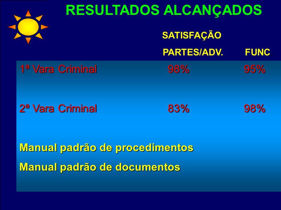 RESULTADOS ALCANÇADOS 1ª Vara Criminal98% 95% 1ª Vara Criminal 98% 95% 2ª Vara Criminal83% 98% 2ª Vara Criminal 83% 98% Manual padrão de procedimentos Manual padrão de documentos SATISFAÇÃO PARTES/ADV.