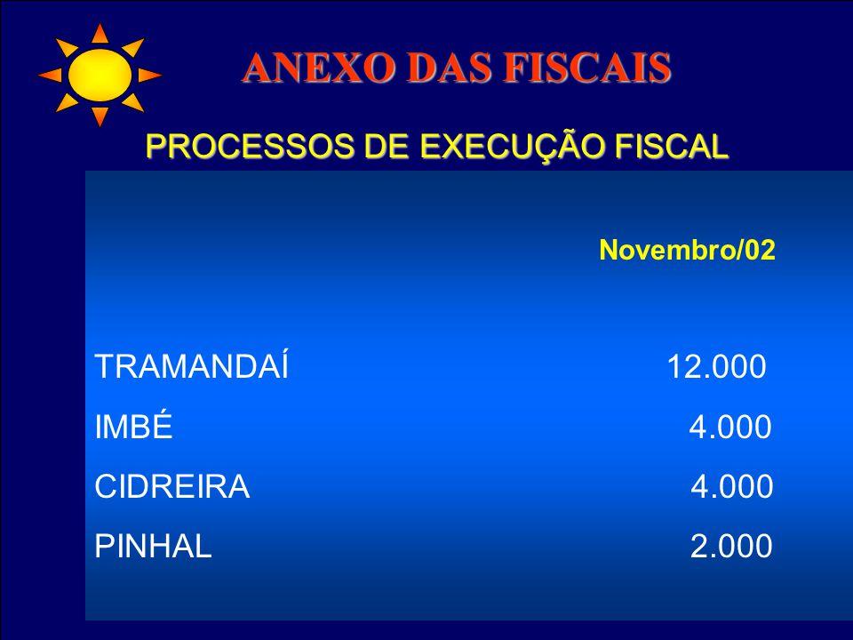 C Novembro/02 TRAMANDAÍ 12.000 IMBÉ 4.000 CIDREIRA 4.000 PINHAL 2.000 ANEXO DAS FISCAIS ANEXO DAS FISCAIS PROCESSOS DE EXECUÇÃO FISCAL
