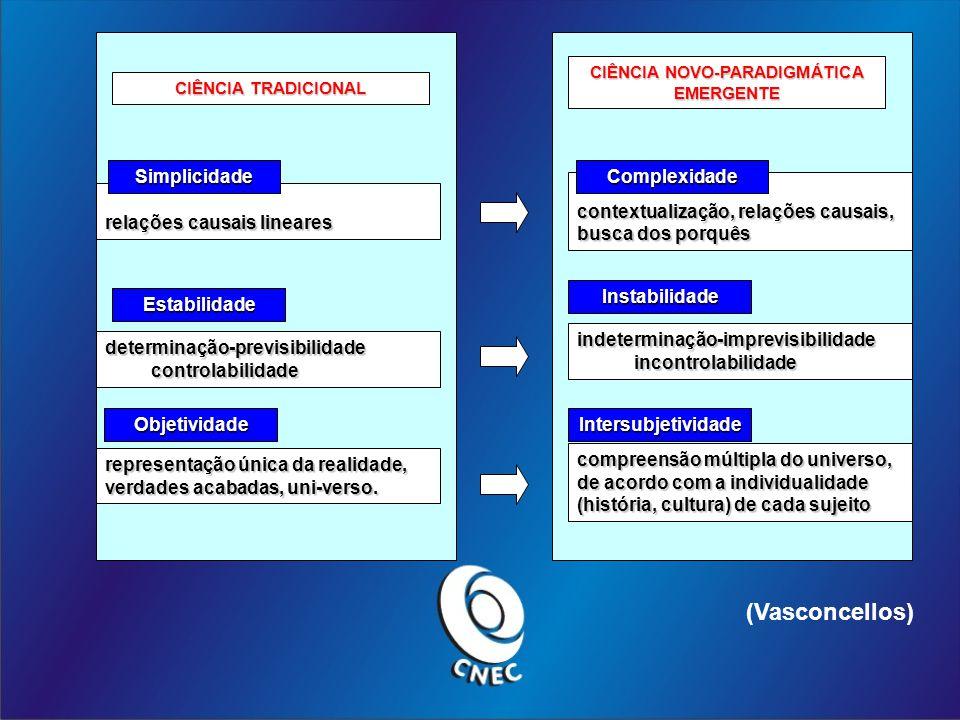 relações causais lineares Simplicidade determinação-previsibilidade controlabilidade controlabilidade Estabilidade representação única da realidade, verdades acabadas, uni-verso.