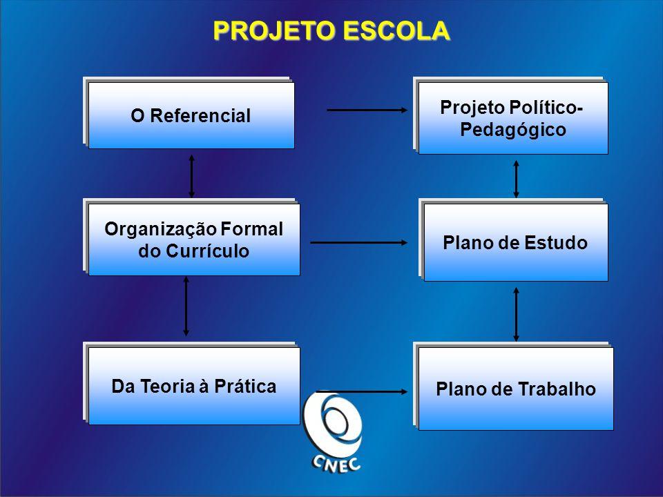 PROJETO ESCOLA O Referencial Projeto Político- Pedagógico Organização Formal do Currículo Plano de EstudoDa Teoria à Prática Plano de Trabalho