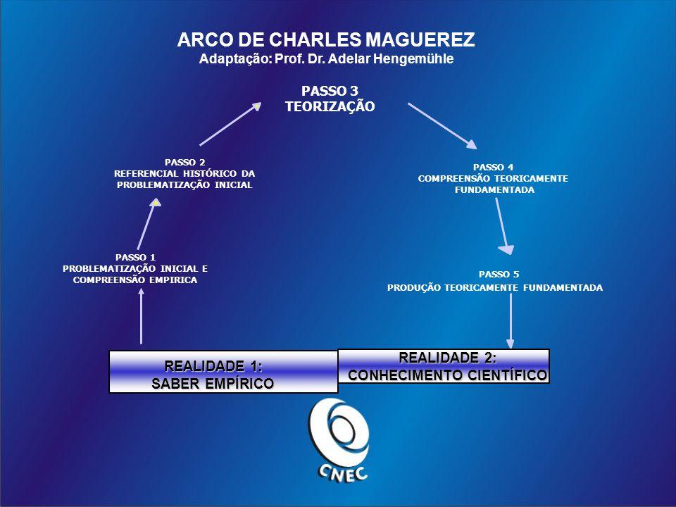 ARCO DE CHARLES MAGUEREZ Adaptação: Prof.Dr.