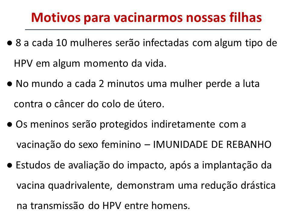 8 a cada 10 mulheres serão infectadas com algum tipo de HPV em algum momento da vida. No mundo a cada 2 minutos uma mulher perde a luta contra o cânce