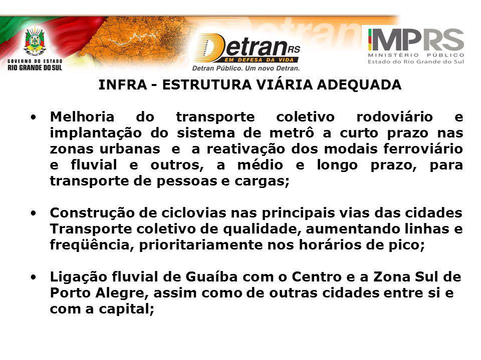 INFRA - ESTRUTURA VIÁRIA ADEQUADA Melhoria do transporte coletivo rodoviário e implantação do sistema de metrô a curto prazo nas zonas urbanas e a rea