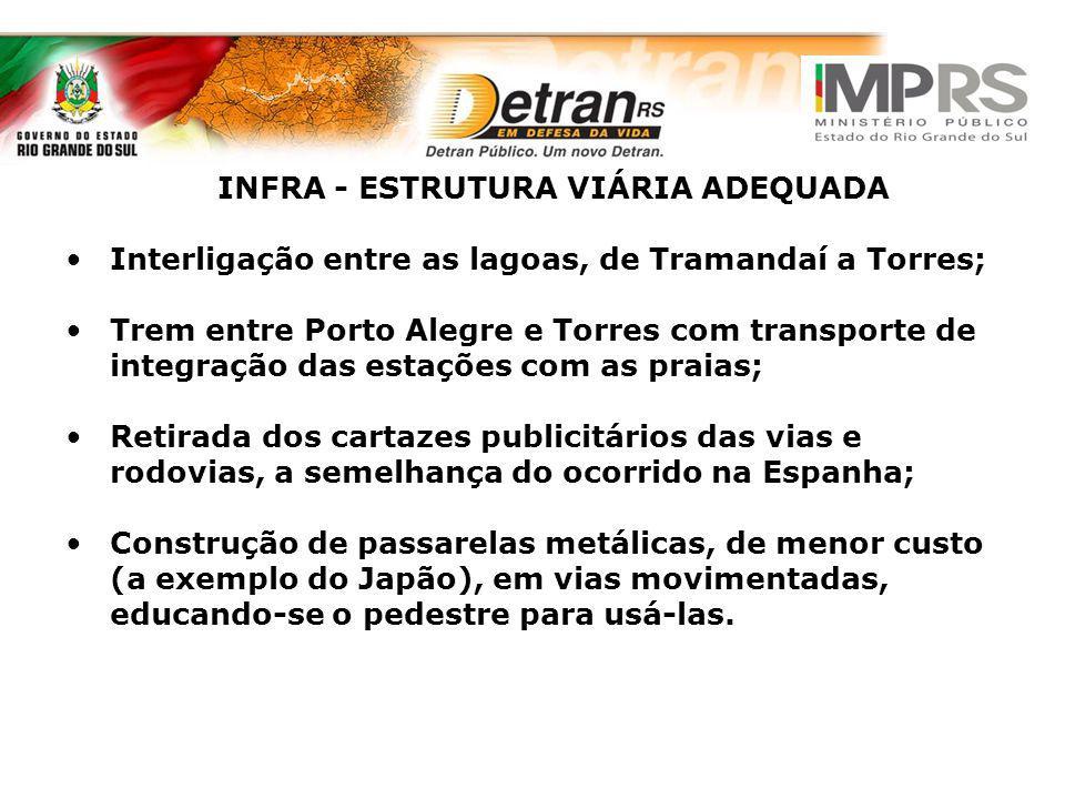 INFRA - ESTRUTURA VIÁRIA ADEQUADA Interligação entre as lagoas, de Tramandaí a Torres; Trem entre Porto Alegre e Torres com transporte de integração d