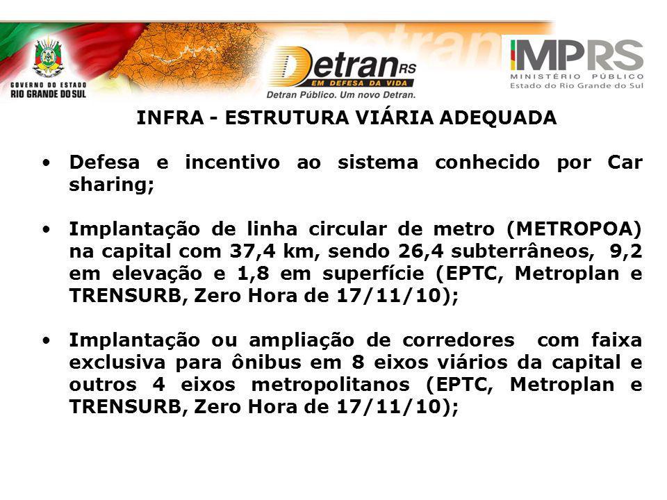 INFRA - ESTRUTURA VIÁRIA ADEQUADA Defesa e incentivo ao sistema conhecido por Car sharing; Implantação de linha circular de metro (METROPOA) na capita