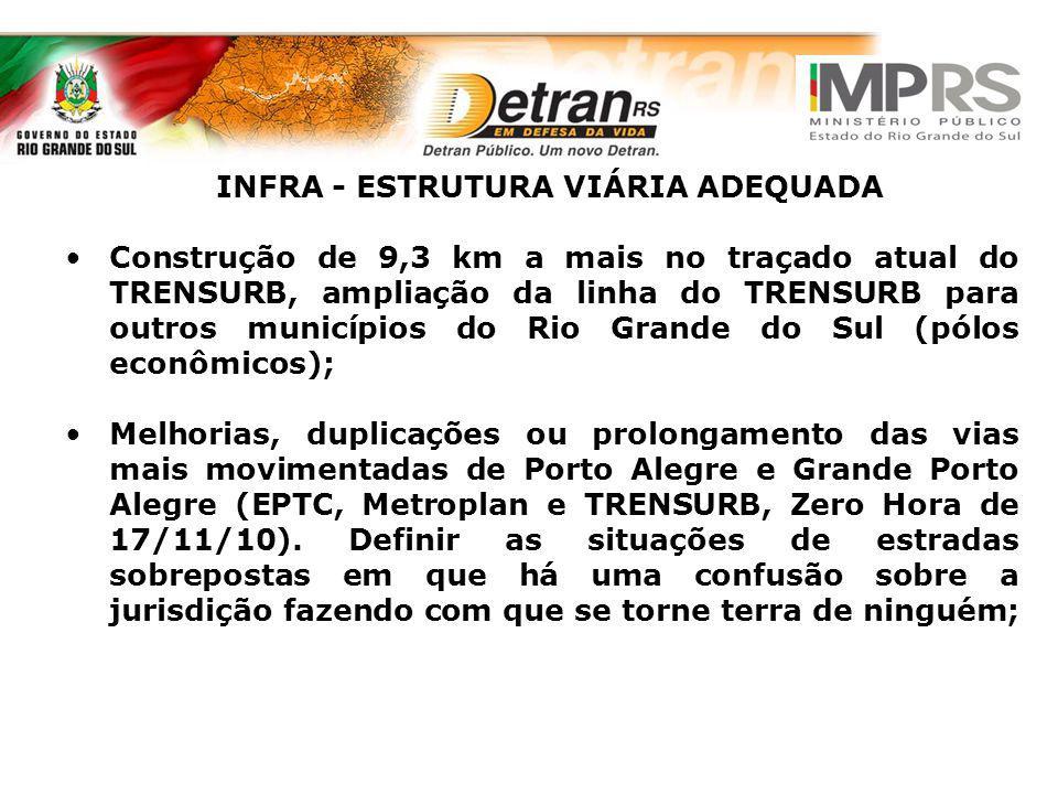 INFRA - ESTRUTURA VIÁRIA ADEQUADA Construção de 9,3 km a mais no traçado atual do TRENSURB, ampliação da linha do TRENSURB para outros municípios do R