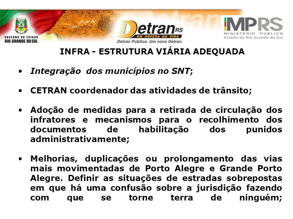 INFRA - ESTRUTURA VIÁRIA ADEQUADA Integração dos municípios no SNT; CETRAN coordenador das atividades de trânsito; Adoção de medidas para a retirada d