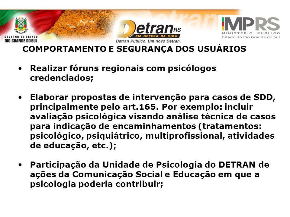 COMPORTAMENTO E SEGURANÇA DOS USUÁRIOS Realizar fóruns regionais com psicólogos credenciados; Elaborar propostas de intervenção para casos de SDD, pri