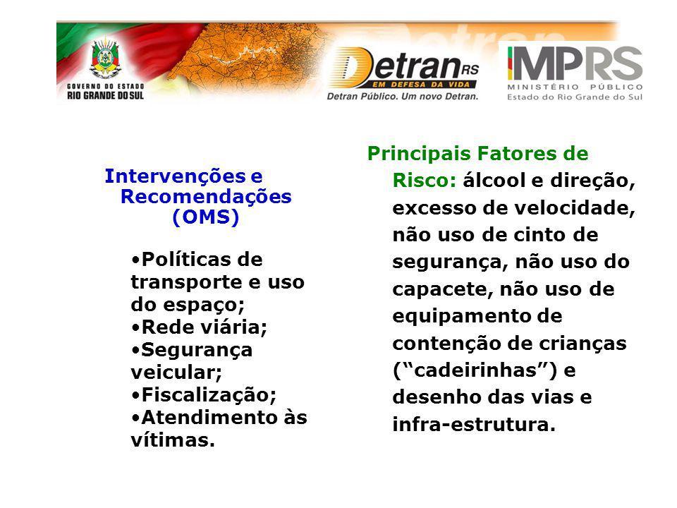 Intervenções e Recomendações (OMS) Principais Fatores de Risco: álcool e direção, excesso de velocidade, não uso de cinto de segurança, não uso do cap