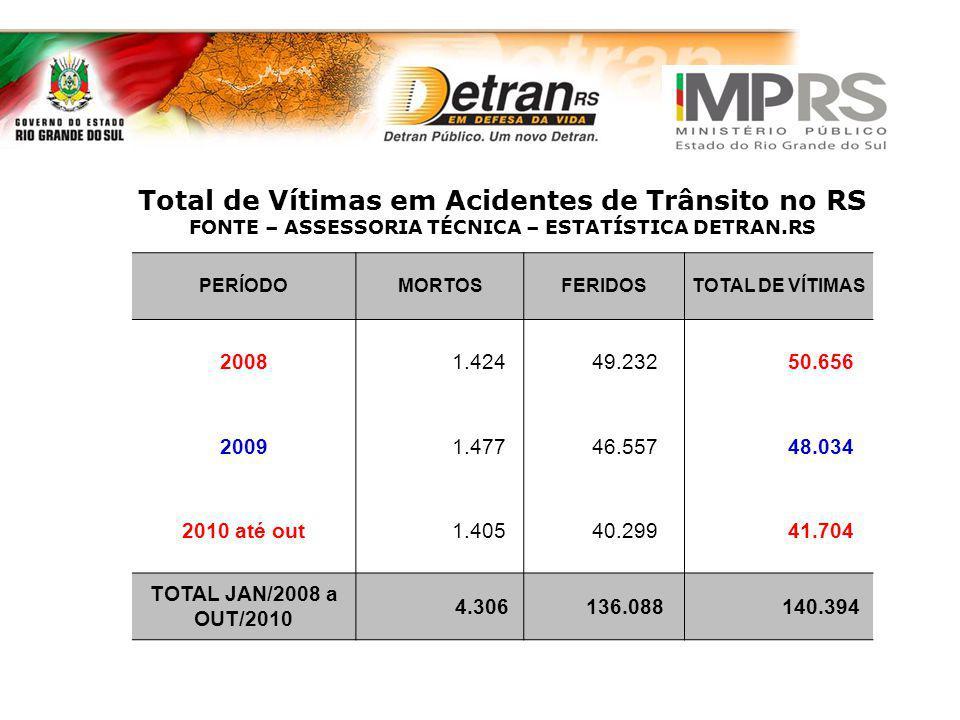 Total de Vítimas em Acidentes de Trânsito no RS FONTE – ASSESSORIA TÉCNICA – ESTATÍSTICA DETRAN.RS PERÍODOMORTOSFERIDOSTOTAL DE VÍTIMAS 2008 1.424 49.