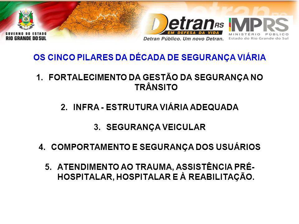 OS CINCO PILARES DA DÉCADA DE SEGURANÇA VIÁRIA 1.FORTALECIMENTO DA GESTÃO DA SEGURANÇA NO TRÂNSITO 2.INFRA - ESTRUTURA VIÁRIA ADEQUADA 3.SEGURANÇA VEI