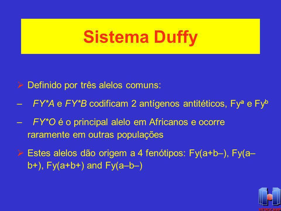 Sistema Duffy Definido por três alelos comuns: – FY*A e FY*B codificam 2 antígenos antitéticos, Fy a e Fy b – FY*O é o principal alelo em Africanos e