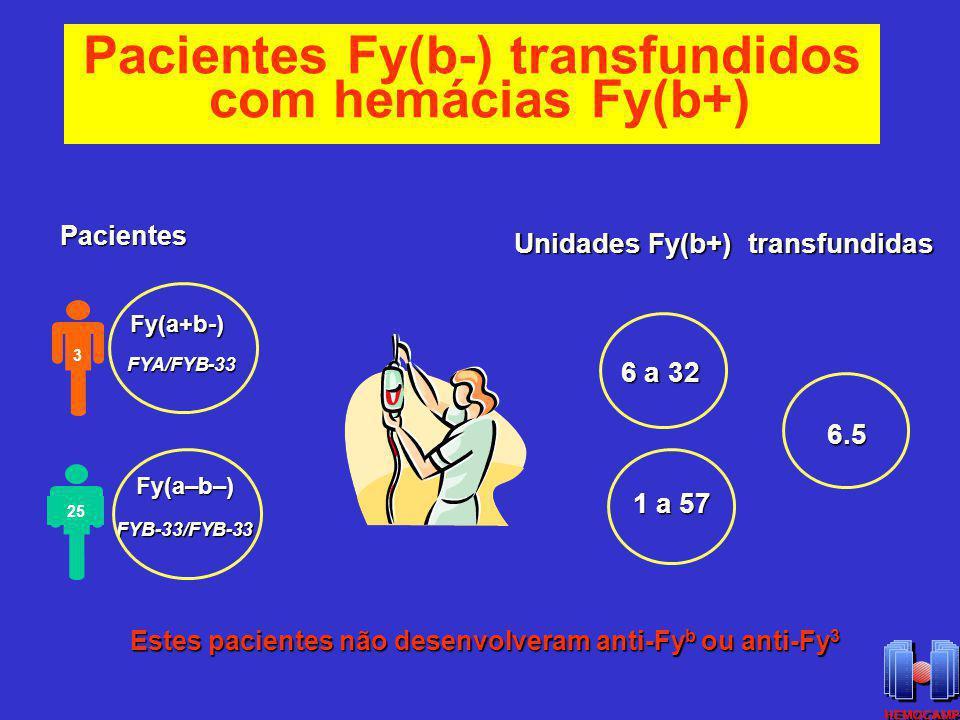 FYA/FYB-33 Fy(a–b–) FYB-33/FYB-33 Pacientes Fy(a+b-) Unidades Fy(b+) transfundidas 6 a 32 1 a 57 1 a 57 6.5 6.5 Estes pacientes não desenvolveram anti