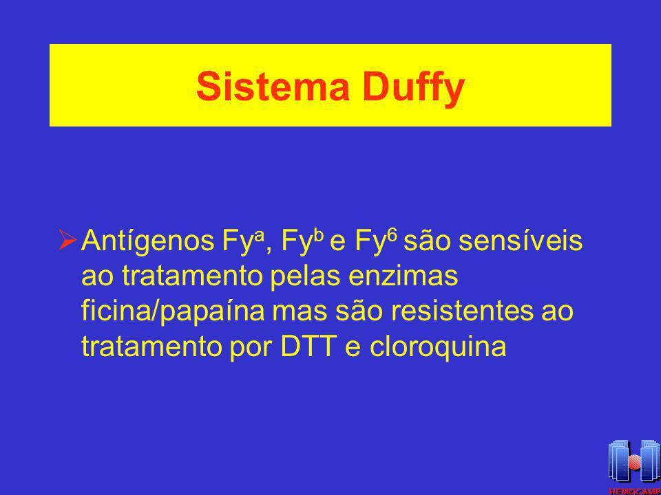 Sistema Duffy Antígenos Fy a, Fy b e Fy 6 são sensíveis ao tratamento pelas enzimas ficina/papaína mas são resistentes ao tratamento por DTT e cloroqu