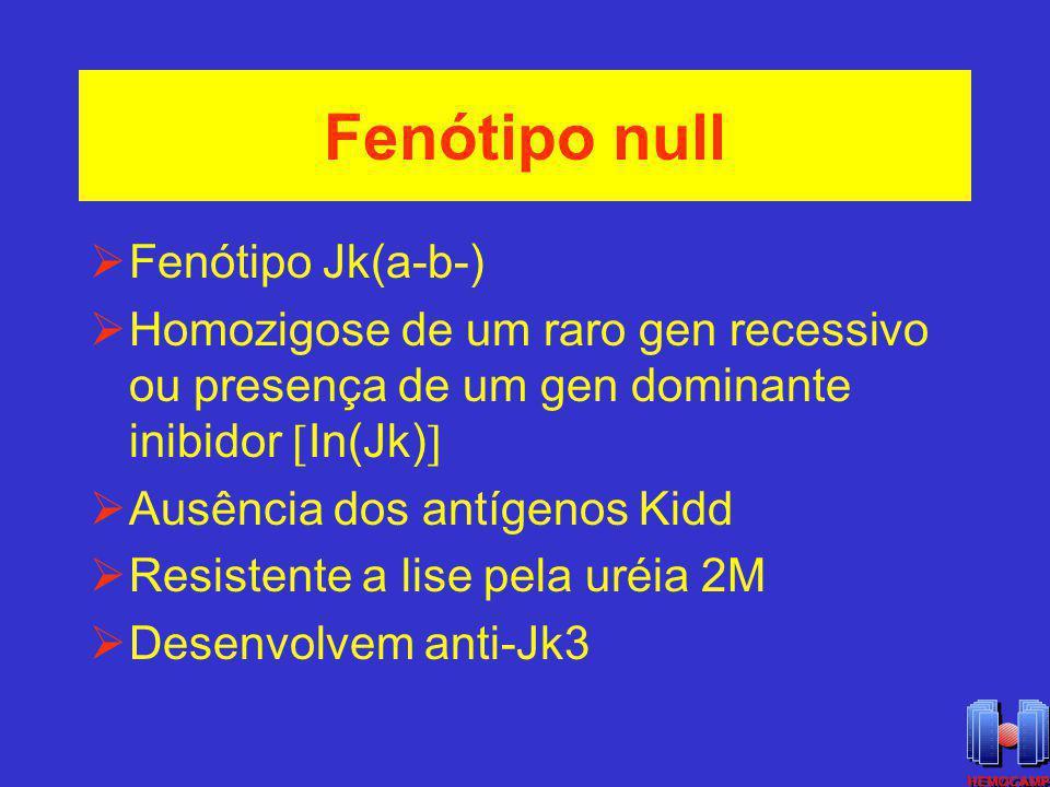 Fenótipo null Fenótipo Jk(a-b-) Homozigose de um raro gen recessivo ou presença de um gen dominante inibidor In(Jk) Ausência dos antígenos Kidd Resist