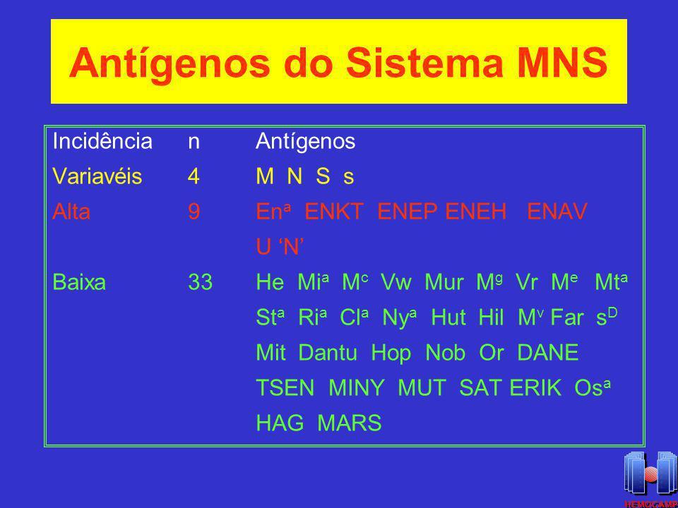 Antígenos do Sistema MNS IncidêncianAntígenos Variavéis4M N S s Alta9En a ENKT ENEP ENEH ENAV U N Baixa33He Mi a M c Vw Mur M g Vr M e Mt a St a Ri a