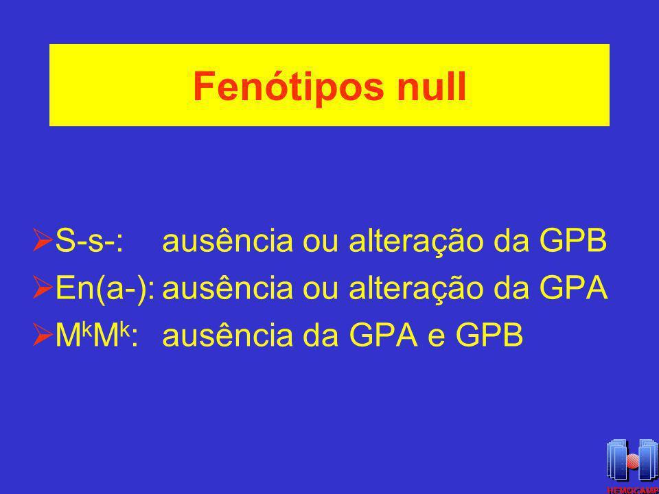 Fenótipos null S-s-:ausência ou alteração da GPB En(a-):ausência ou alteração da GPA M k M k :ausência da GPA e GPB