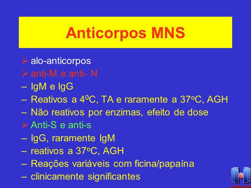 Anticorpos MNS alo-anticorpos anti-M e anti- N –IgM e IgG –Reativos a 4 0 C, TA e raramente a 37 o C, AGH –Não reativos por enzimas, efeito de dose An
