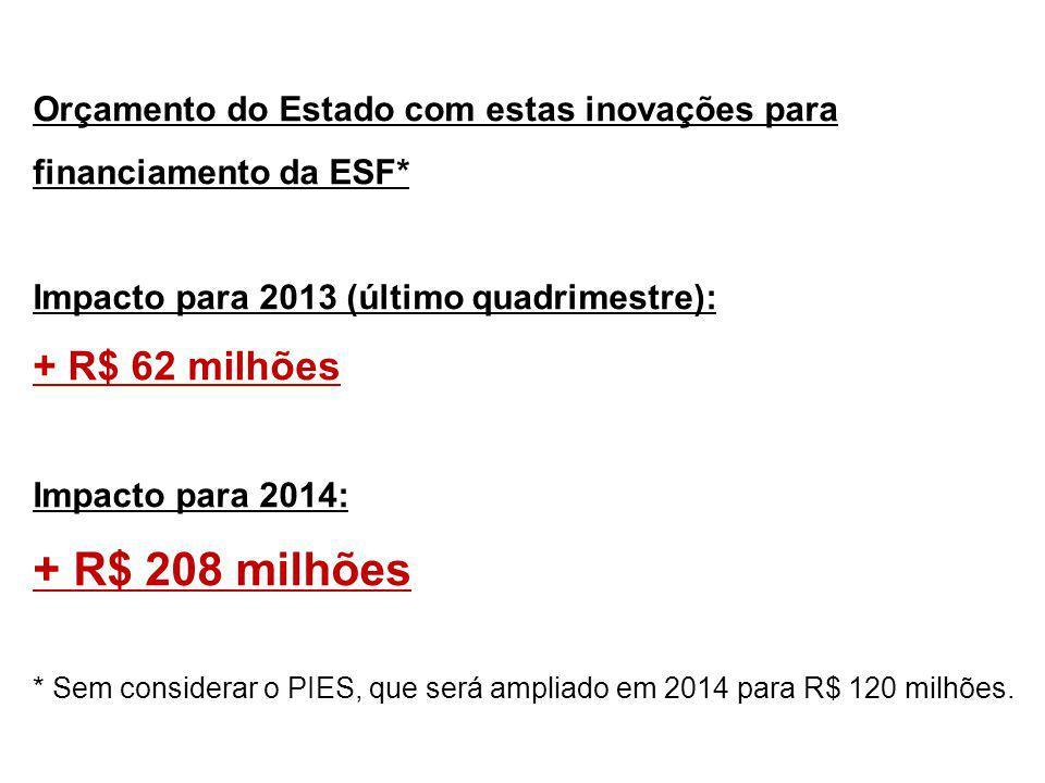 Orçamento do Estado com estas inovações para financiamento da ESF* Impacto para 2013 (último quadrimestre): + R$ 62 milhões Impacto para 2014: + R$ 208 milhões * Sem considerar o PIES, que será ampliado em 2014 para R$ 120 milhões.
