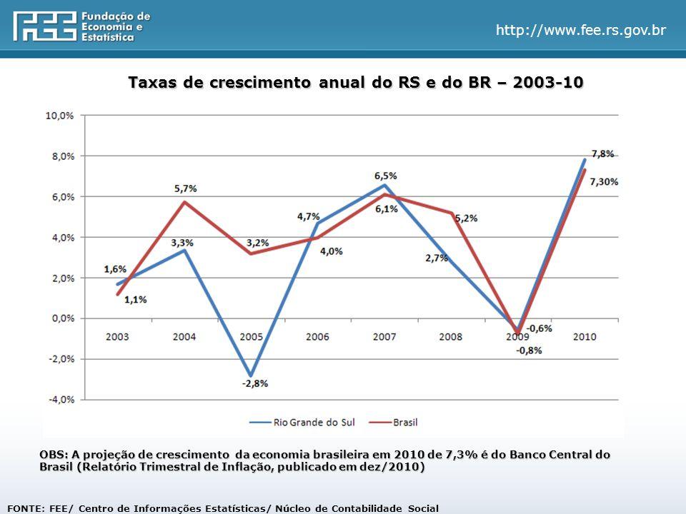 http://www.fee.rs.gov.br FONTE: FEE/ Centro de Informações Estatísticas/ Núcleo de Contabilidade Social Taxas de crescimento anual do RS e do BR – 2003-10 OBS: A projeção de crescimento da economia brasileira em 2010 de 7,3% é do Banco Central do Brasil (Relatório Trimestral de Inflação, publicado em dez/2010)