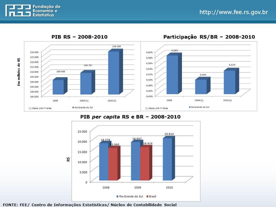 FONTE: FEE/ Centro de Informações Estatísticas/ Núcleo de Contabilidade Social PIB RS – 2008-2010 Participação RS/BR – 2008-2010 PIB per capita RS e BR – 2008-2010 Em milhões de R$ R$ (1) Dados preliminares