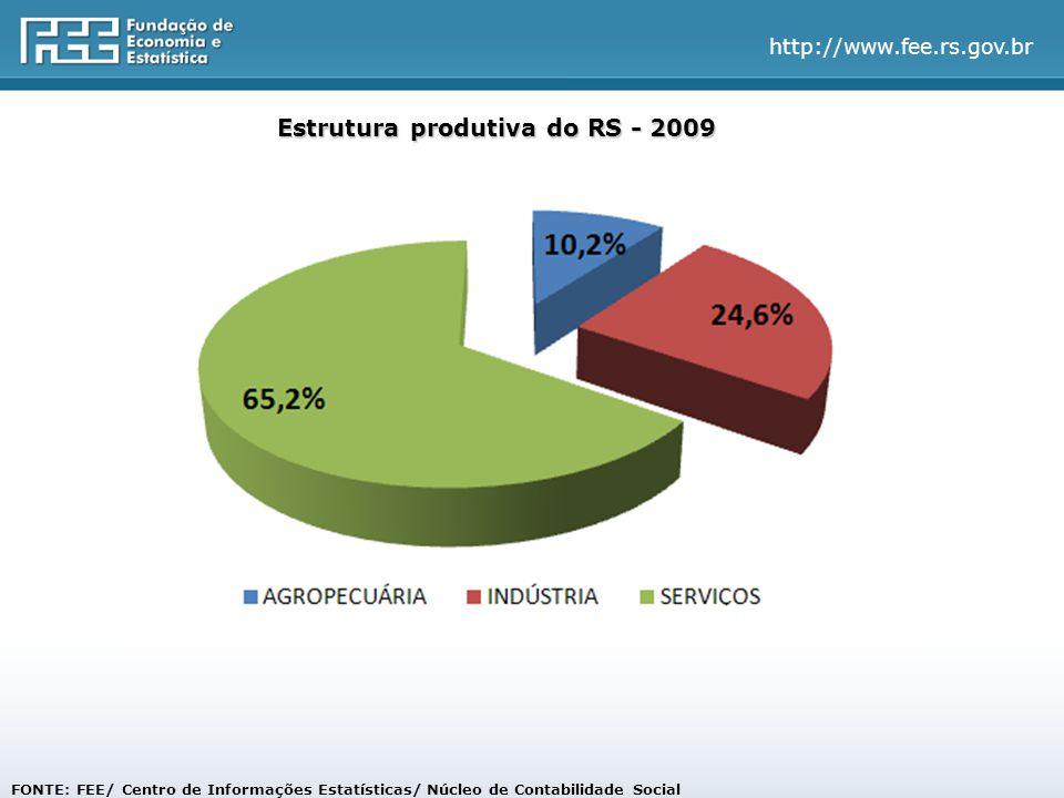 http://www.fee.rs.gov.br Estrutura produtiva do RS - 2009 FONTE: FEE/ Centro de Informações Estatísticas/ Núcleo de Contabilidade Social