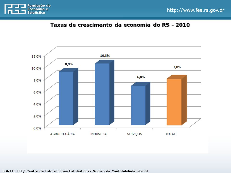 http://www.fee.rs.gov.br FONTE: FEE/ Centro de Informações Estatísticas/ Núcleo de Contabilidade Social % Taxas de crescimento da economia do RS - 2010