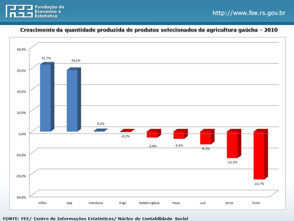 http://www.fee.rs.gov.br FONTE: FEE/ Centro de Informações Estatísticas/ Núcleo de Contabilidade Social Crescimento da quantidade produzida de produtos selecionados da agricultura gaúcha - 2010