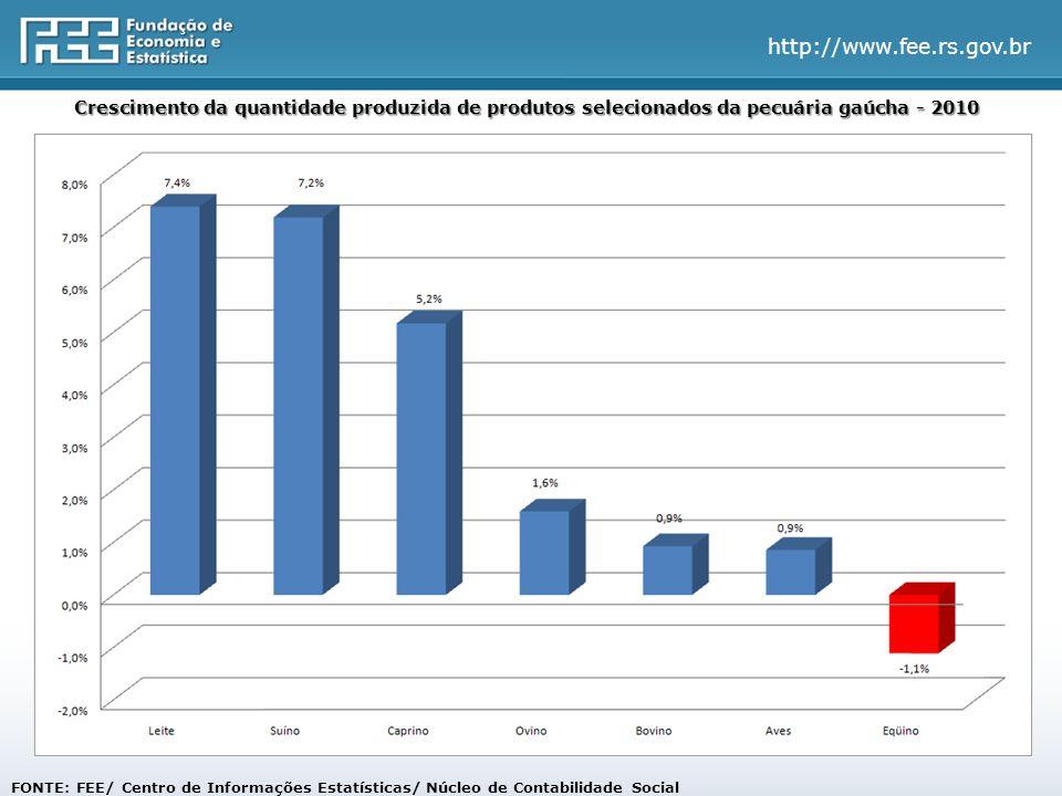 http://www.fee.rs.gov.br FONTE: FEE/ Centro de Informações Estatísticas/ Núcleo de Contabilidade Social Crescimento da quantidade produzida de produtos selecionados da pecuária gaúcha - 2010