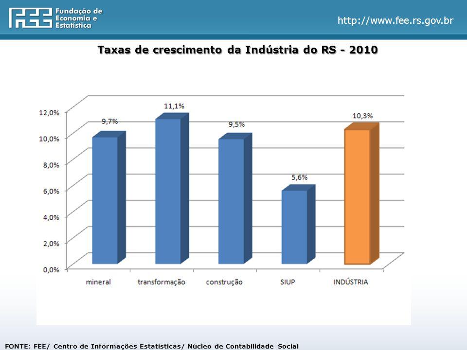 http://www.fee.rs.gov.br Taxas de crescimento da Indústria do RS - 2010 FONTE: FEE/ Centro de Informações Estatísticas/ Núcleo de Contabilidade Social