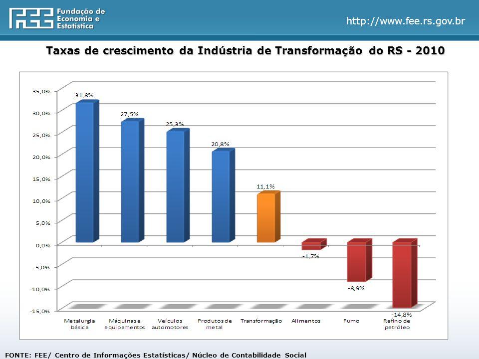 http://www.fee.rs.gov.br Taxas de crescimento da Indústria de Transformação do RS - 2010 FONTE: FEE/ Centro de Informações Estatísticas/ Núcleo de Con