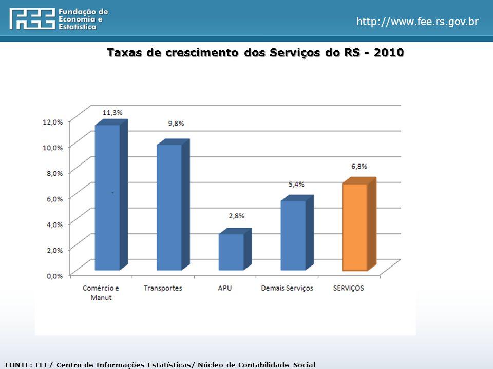 http://www.fee.rs.gov.br FONTE: FEE/ Centro de Informações Estatísticas/ Núcleo de Contabilidade Social Taxas de crescimento dos Serviços do RS - 2010
