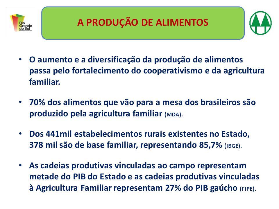 A PRODUÇÃO DE ALIMENTOS O aumento e a diversificação da produção de alimentos passa pelo fortalecimento do cooperativismo e da agricultura familiar. 7