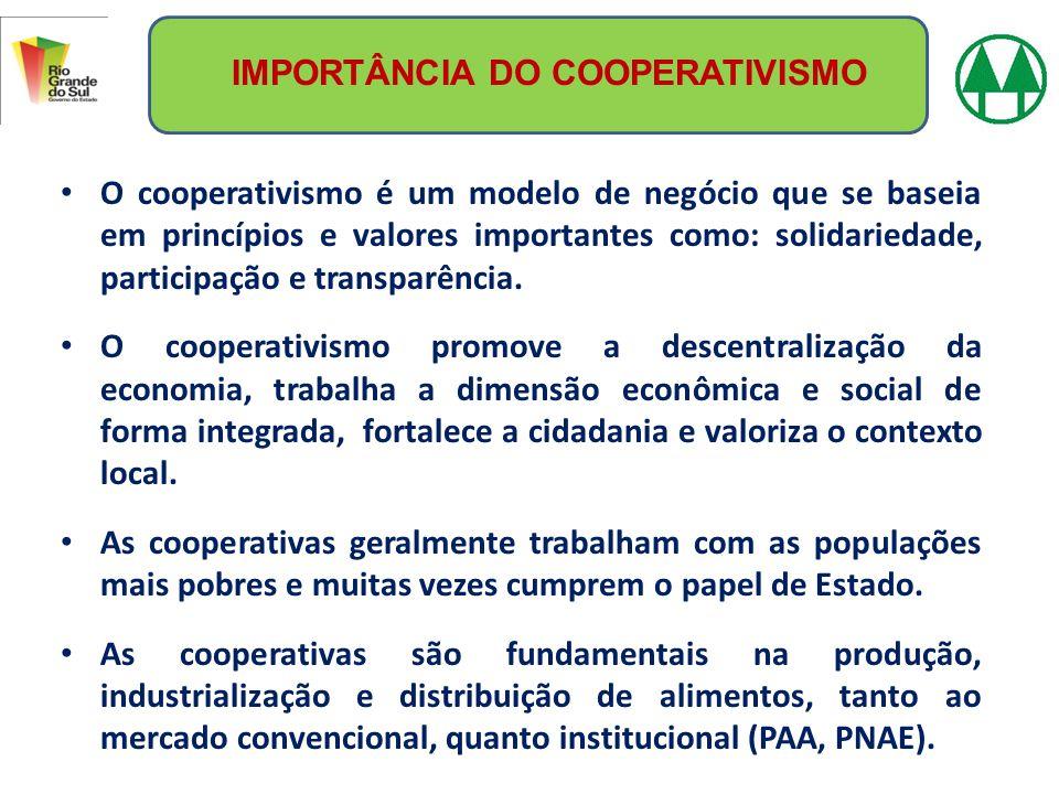 DADOS SOBRE O COOPERATIVISMO NO BRASIL Cooperativas agropecuária – Aproximadamente 2.000 cooperativas, 1,2 milhões de sócios, 165.000 empregos diretos e exportam 6,1 bilhões de dólares.