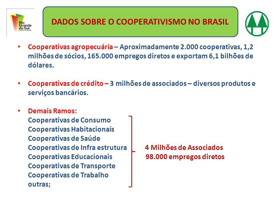 DADOS SOBRE O COOPERATIVISMO NO BRASIL Cooperativas agropecuária – Aproximadamente 2.000 cooperativas, 1,2 milhões de sócios, 165.000 empregos diretos