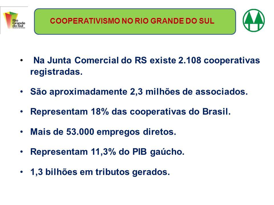Na Junta Comercial do RS existe 2.108 cooperativas registradas. São aproximadamente 2,3 milhões de associados. Representam 18% das cooperativas do Bra