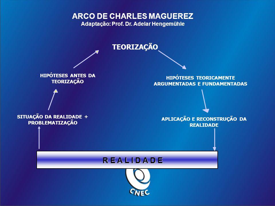 R E A L I D A D E HIPÓTESES ANTES DA TEORIZAÇÃO SITUAÇÃO DA REALIDADE + PROBLEMATIZAÇÃO TEORIZAÇÃO HIPÓTESES TEORICAMENTE ARGUMENTADAS E FUNDAMENTADAS APLICAÇÃO E RECONSTRUÇÃO DA REALIDADE ARCO DE CHARLES MAGUEREZ Adaptação: Prof.
