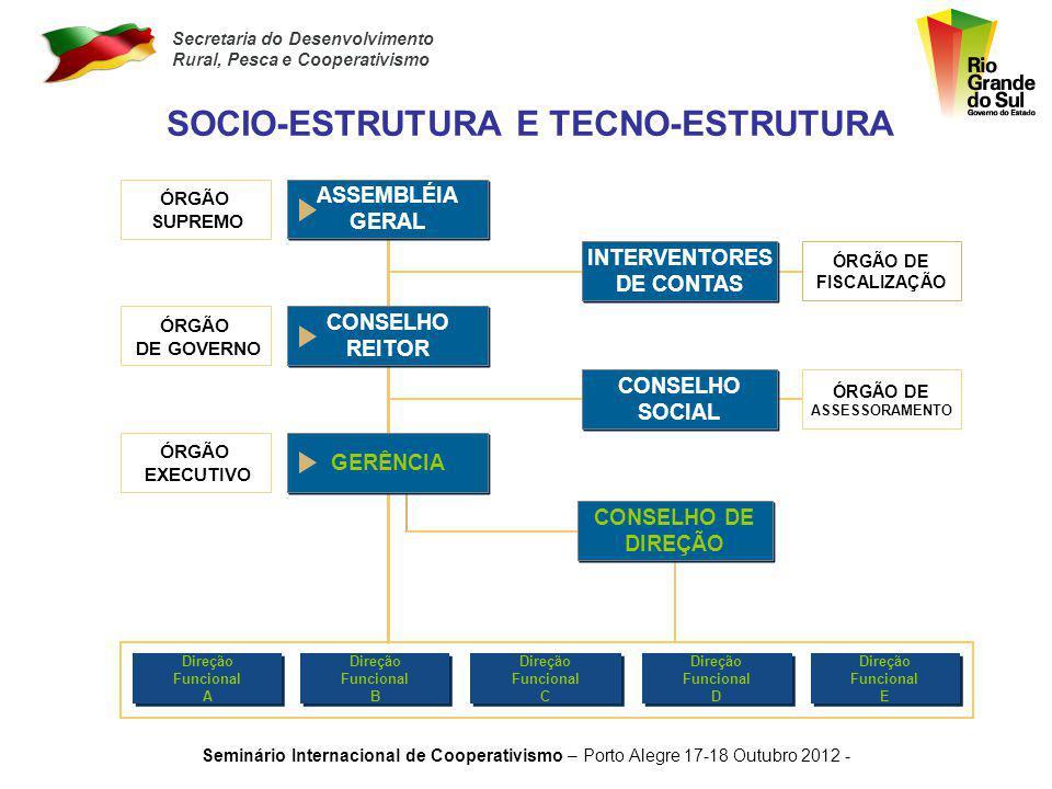 Secretaria do Desenvolvimento Rural, Pesca e Cooperativismo Seminário Internacional de Cooperativismo – Porto Alegre 17-18 Outubro 2012 - O QUÉ É HOJE