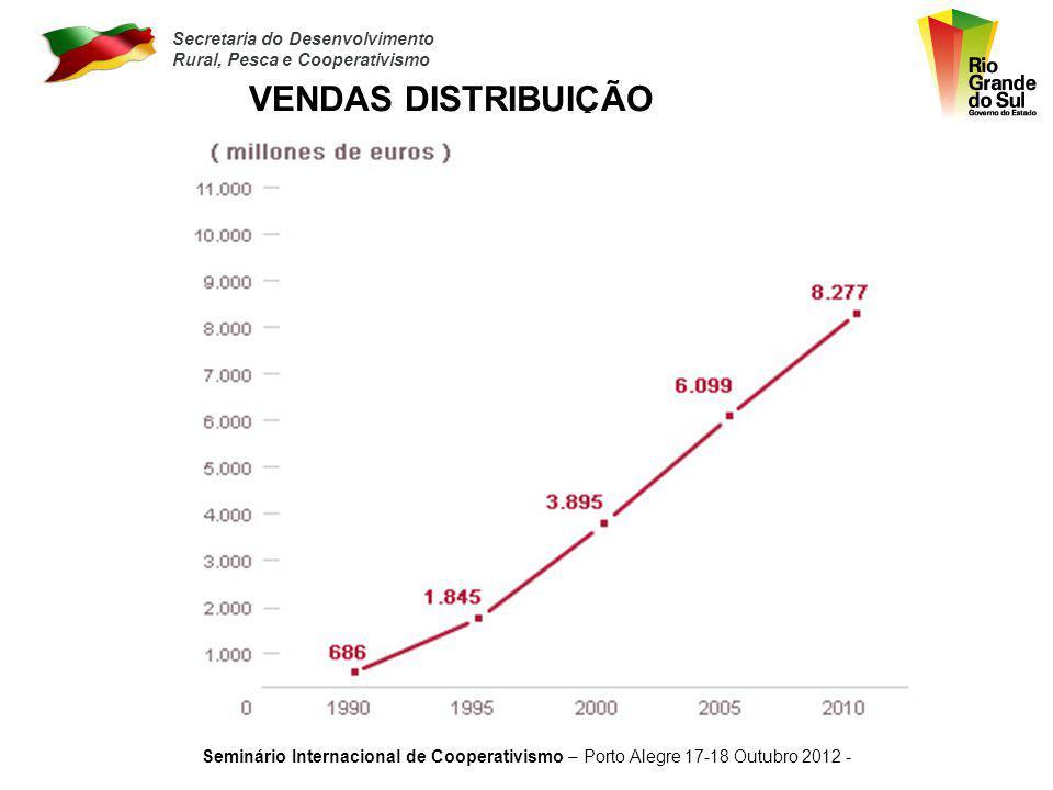 Secretaria do Desenvolvimento Rural, Pesca e Cooperativismo Seminário Internacional de Cooperativismo – Porto Alegre 17-18 Outubro 2012 - VENDAS INDUS