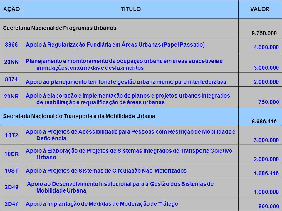 7/6/2014Brasília13 AÇÃOTÍTULOVALOR Secretaria Nacional de Programas Urbanos 9.750.000 8866Apoio à Regularização Fundiária em Áreas Urbanas (Papel Passado) 4.000.000 20NN Planejamento e monitoramento da ocupação urbana em áreas suscetíveis a inundações, enxurradas e deslizamentos3.000.000 8874 Apoio ao planejamento territorial e gestão urbana municipal e interfederativa2.000.000 20NR Apoio à elaboração e implementação de planos e projetos urbanos integrados de reabilitação e requalificação de áreas urbanas750.000 Secretaria Nacional do Transporte e da Mobilidade Urbana 8.686.416 10T2 Apoio a Projetos de Acessibilidade para Pessoas com Restrição de Mobilidade e Deficiência 3.000.000 10SR Apoio à Elaboração de Projetos de Sistemas Integrados de Transporte Coletivo Urbano 2.000.000 10STApoio a Projetos de Sistemas de Circulação Não-Motorizados 1.886.416 2D49 Apoio ao Desenvolvimento Institucional para a Gestão dos Sistemas de Mobilidade Urbana 1.000.000 2D47Apoio a Implantação de Medidas de Moderação de Tráfego 800.000