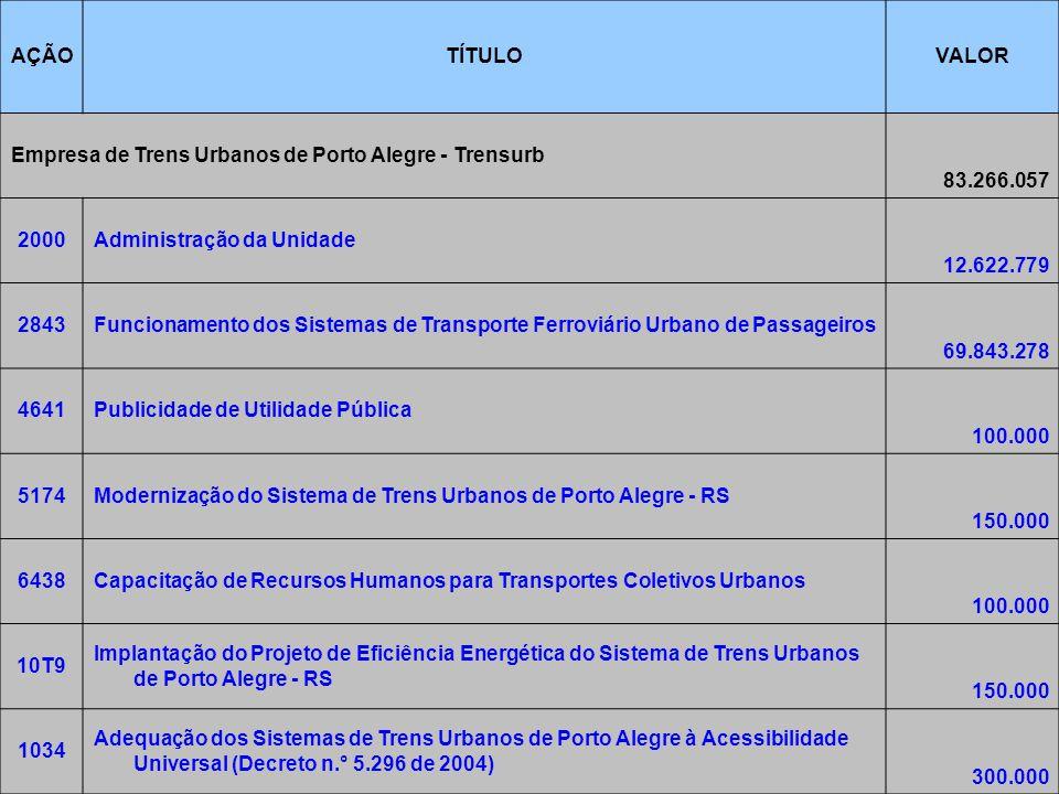 7/6/2014Brasília14 AÇÃOTÍTULOVALOR Empresa de Trens Urbanos de Porto Alegre - Trensurb 83.266.057 2000Administração da Unidade 12.622.779 2843Funcionamento dos Sistemas de Transporte Ferroviário Urbano de Passageiros 69.843.278 4641Publicidade de Utilidade Pública 100.000 5174Modernização do Sistema de Trens Urbanos de Porto Alegre - RS 150.000 6438Capacitação de Recursos Humanos para Transportes Coletivos Urbanos 100.000 10T9 Implantação do Projeto de Eficiência Energética do Sistema de Trens Urbanos de Porto Alegre - RS 150.000 1034 Adequação dos Sistemas de Trens Urbanos de Porto Alegre à Acessibilidade Universal (Decreto n.° 5.296 de 2004) 300.000