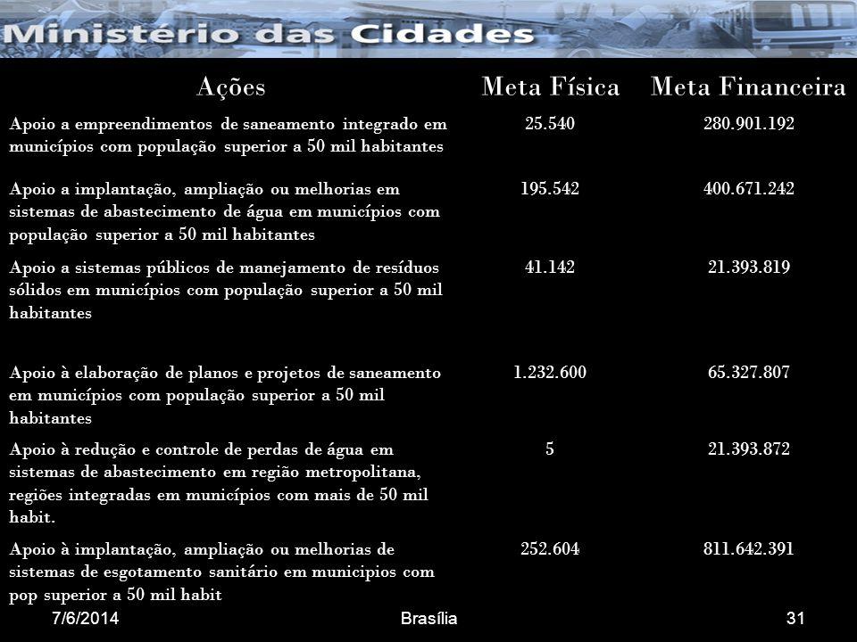 7/6/2014Brasília31 AçõesMeta FísicaMeta Financeira Apoio a empreendimentos de saneamento integrado em municípios com população superior a 50 mil habitantes 25.540280.901.192 Apoio a implantação, ampliação ou melhorias em sistemas de abastecimento de água em municípios com população superior a 50 mil habitantes 195.542400.671.242 Apoio a sistemas públicos de manejamento de resíduos sólidos em municípios com população superior a 50 mil habitantes 41.14221.393.819 Apoio à elaboração de planos e projetos de saneamento em municípios com população superior a 50 mil habitantes 1.232.60065.327.807 Apoio à redução e controle de perdas de água em sistemas de abastecimento em região metropolitana, regiões integradas em municípios com mais de 50 mil habit.
