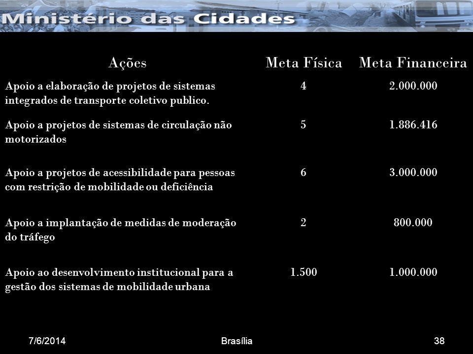 7/6/2014Brasília38 AçõesMeta FísicaMeta Financeira Apoio a elaboração de projetos de sistemas integrados de transporte coletivo publico.