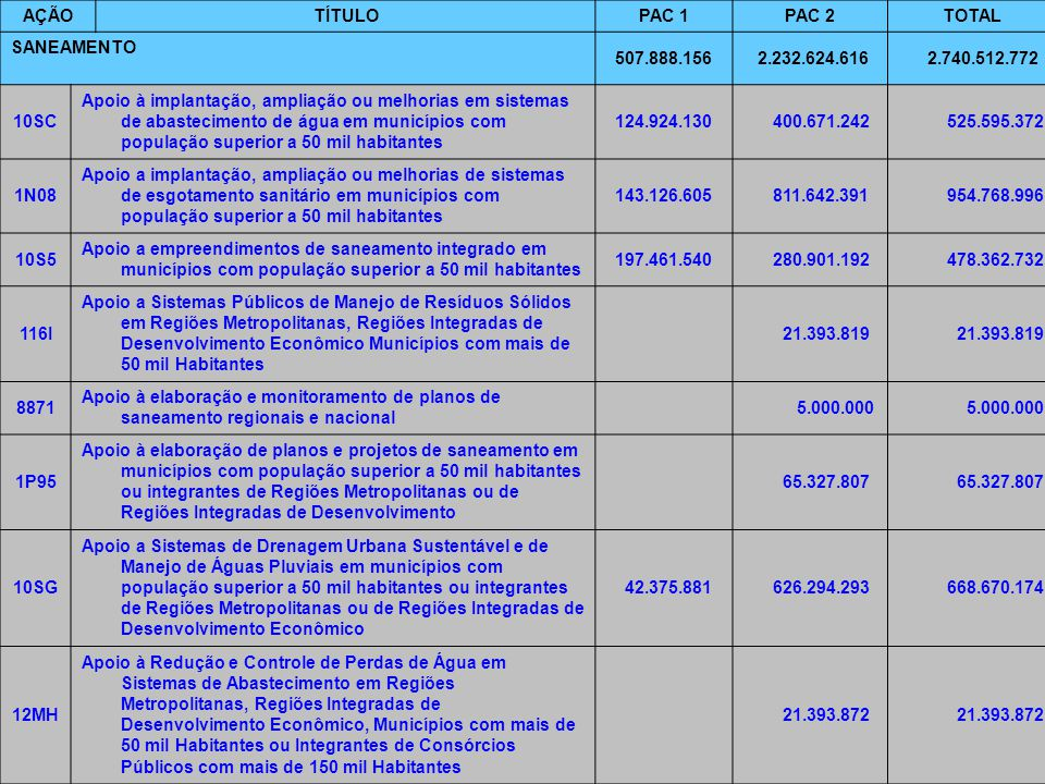7/6/2014Brasília7 AÇÃOTÍTULOPAC 1PAC 2TOTAL SANEAMENTO 507.888.156 2.232.624.616 2.740.512.772 10SC Apoio à implantação, ampliação ou melhorias em sistemas de abastecimento de água em municípios com população superior a 50 mil habitantes 124.924.130 400.671.242 525.595.372 1N08 Apoio a implantação, ampliação ou melhorias de sistemas de esgotamento sanitário em municípios com população superior a 50 mil habitantes 143.126.605 811.642.391 954.768.996 10S5 Apoio a empreendimentos de saneamento integrado em municípios com população superior a 50 mil habitantes 197.461.540 280.901.192 478.362.732 116I Apoio a Sistemas Públicos de Manejo de Resíduos Sólidos em Regiões Metropolitanas, Regiões Integradas de Desenvolvimento Econômico Municípios com mais de 50 mil Habitantes 21.393.819 8871 Apoio à elaboração e monitoramento de planos de saneamento regionais e nacional 5.000.000 1P95 Apoio à elaboração de planos e projetos de saneamento em municípios com população superior a 50 mil habitantes ou integrantes de Regiões Metropolitanas ou de Regiões Integradas de Desenvolvimento 65.327.807 10SG Apoio a Sistemas de Drenagem Urbana Sustentável e de Manejo de Águas Pluviais em municípios com população superior a 50 mil habitantes ou integrantes de Regiões Metropolitanas ou de Regiões Integradas de Desenvolvimento Econômico 42.375.881 626.294.293 668.670.174 12MH Apoio à Redução e Controle de Perdas de Água em Sistemas de Abastecimento em Regiões Metropolitanas, Regiões Integradas de Desenvolvimento Econômico, Municípios com mais de 50 mil Habitantes ou Integrantes de Consórcios Públicos com mais de 150 mil Habitantes 21.393.872